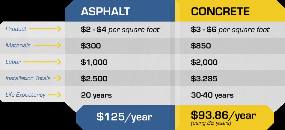 MichiganConcrete_Infographic_ConcreteVsAsphalt-COST
