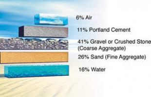 Basics of Concrete