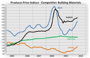 Producer Price Indices